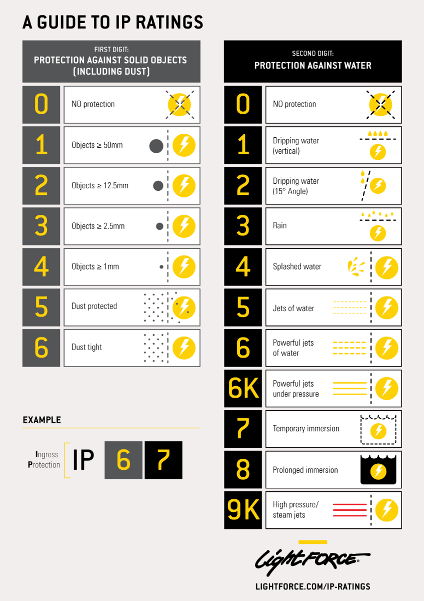 A Guide to IP Ratings