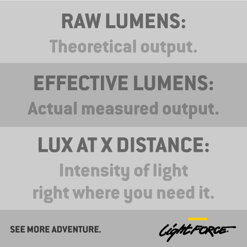 Lumens and Lux Definition