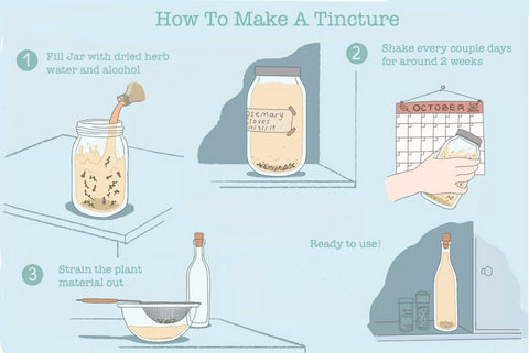 How to make an herbal tincture