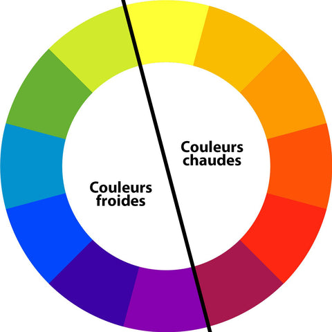 warm and cool colours wheel