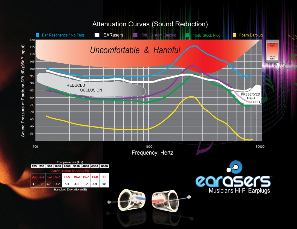 Earasers Specifications (Attenuation Curves) musicians hifi earplugs
