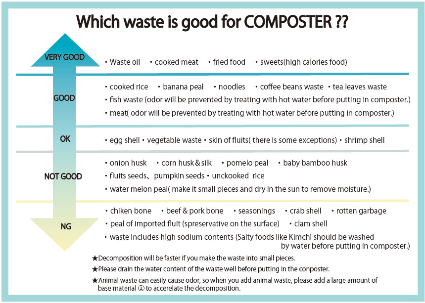 easy to decompose and difficult to decompose EN