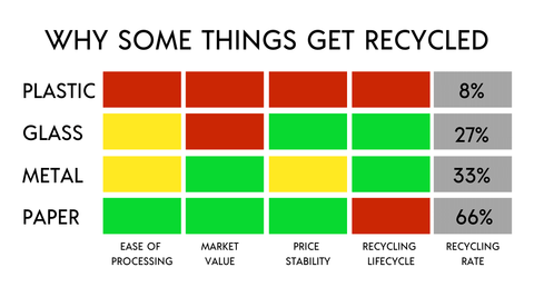 The Recycling Myth - recylable graph