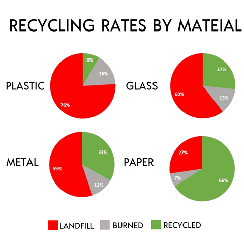 The Recycling Myth - recycling rates by material