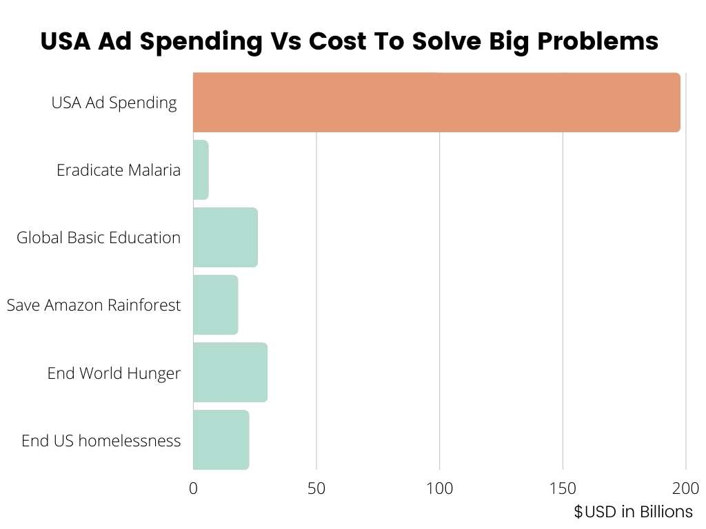 Graph representing how much we spend on advertising in the USA and what we could spend it on instead