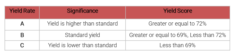 Guuuu | Overview of Japan's Yield Grading