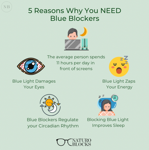 5 reasons why you need blue light blocking glasses