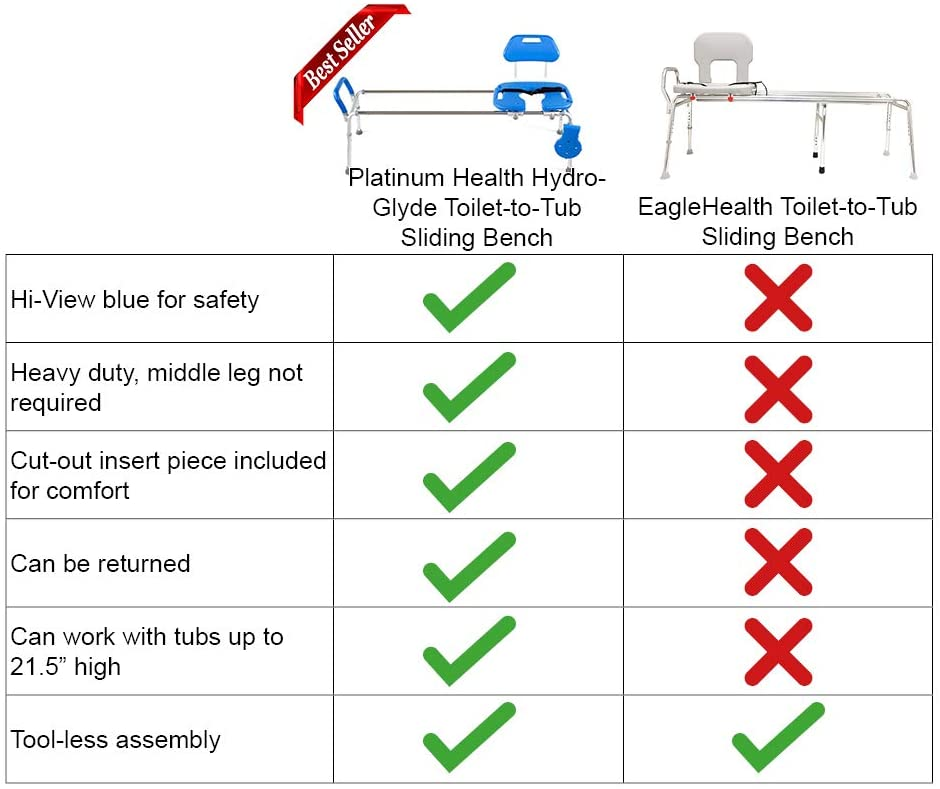 HYDROGLYDE - TOILET TO TUB SLIDING BENCH - EXTRA LONG - competitor comparison chart