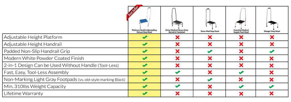 ADJUSTASTEP DELUXE STEP STOOL WITH HANDRAIL Competitor Feature Comparison Chart