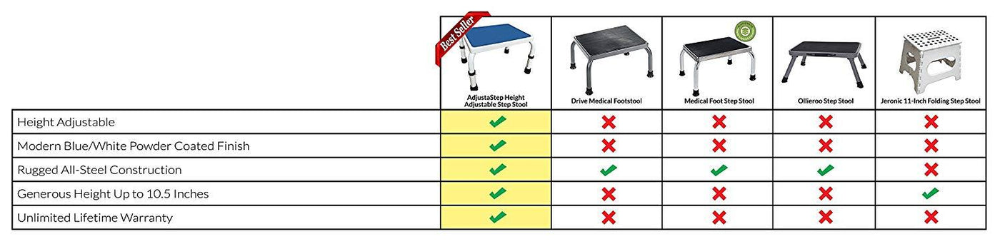 HEIGHT ADJUSTABLE STEP STOOL Competitor Feature Comparison