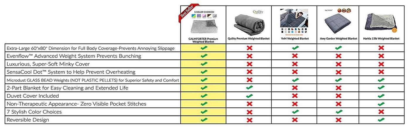 CALMFORTER(TM) WEIGHTED BLANKET PREMIUM WEIGHTED BLANKET Competitor Comparison Chart