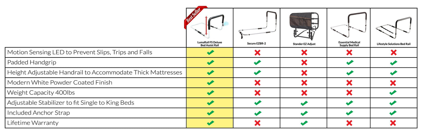LUMARAIL FREE STAND BED ASSIST RAIL WITH INTELLIBRITE LED NIGHT LIGHT competitor comparison chart