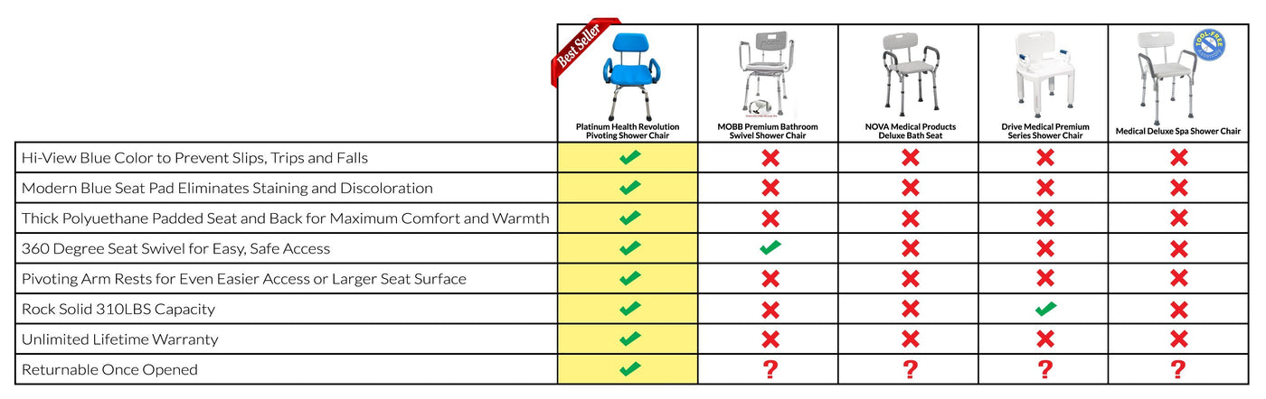 The Revolution Swivel Shower Chair Competitor Comparison Chart