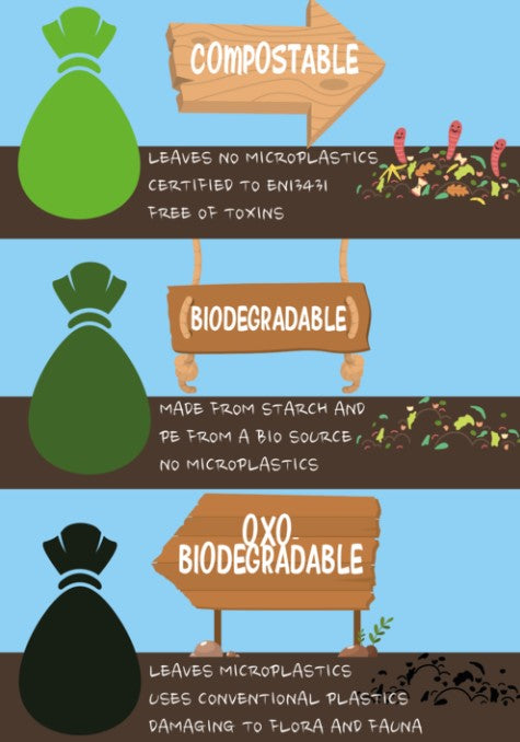 Forms of biodegradability
