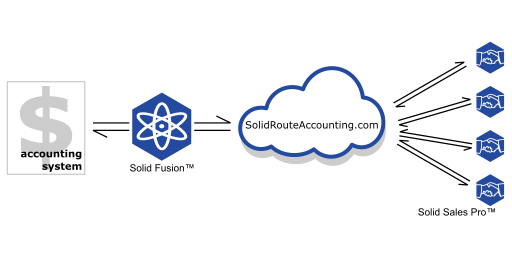 Solid Route Accounting System Overview