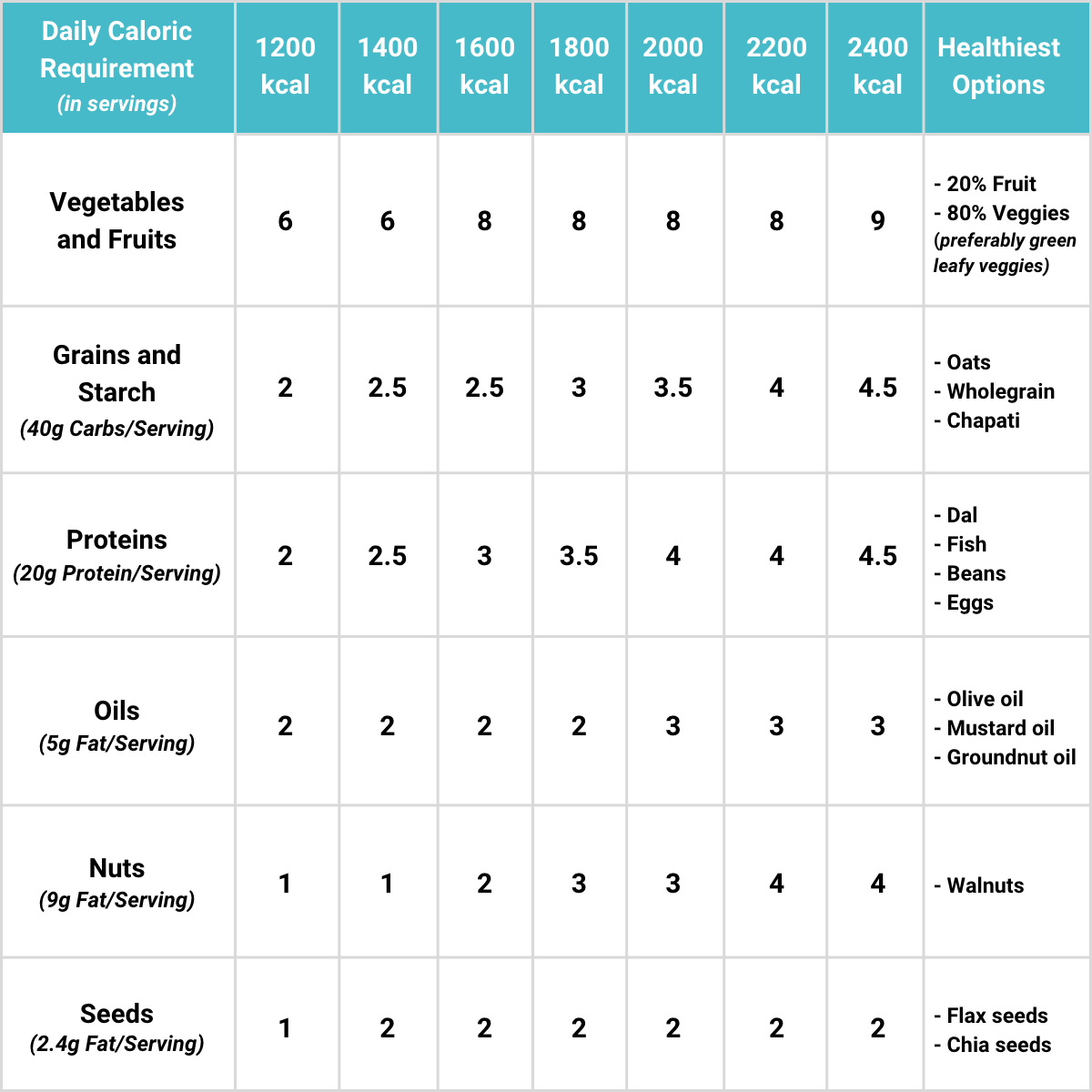 Daily Caloric Requirement Table - Nutrova