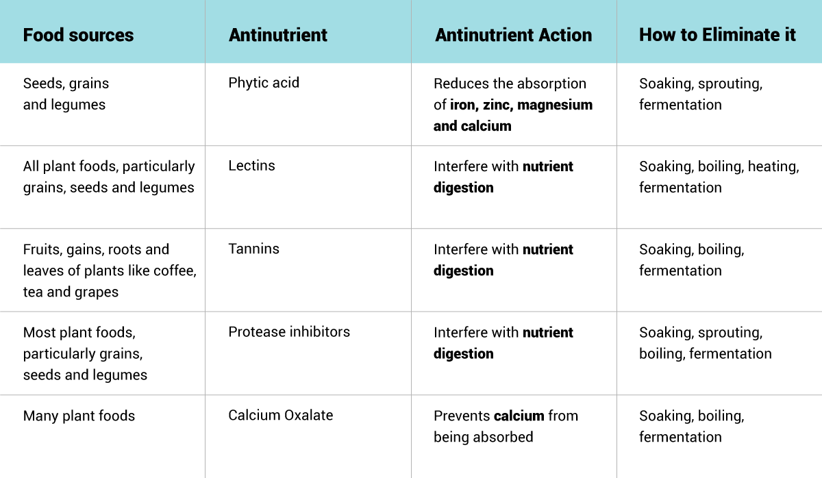 The best cooking methods to reduce antinutrients