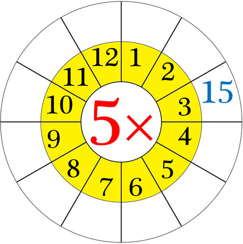 Clock 5 times table