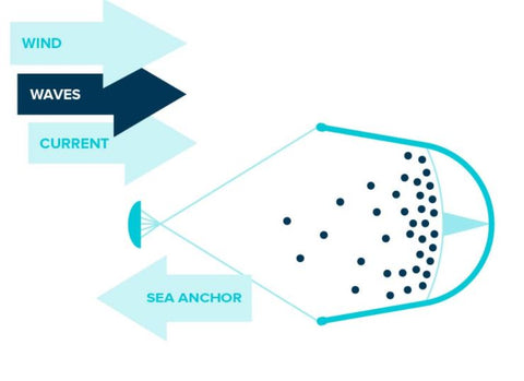 The Ocean Clean Up System