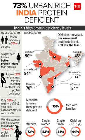 Indias high protein deficiency level