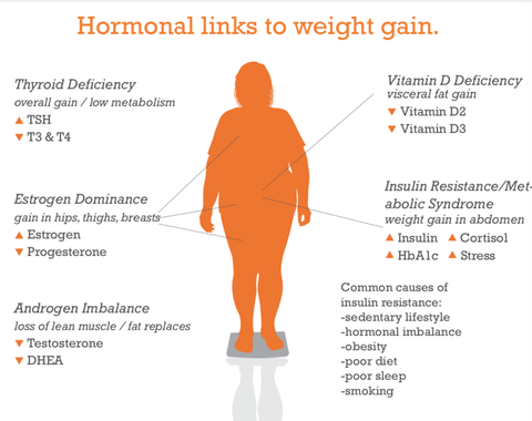 Hormonal links to weight gain