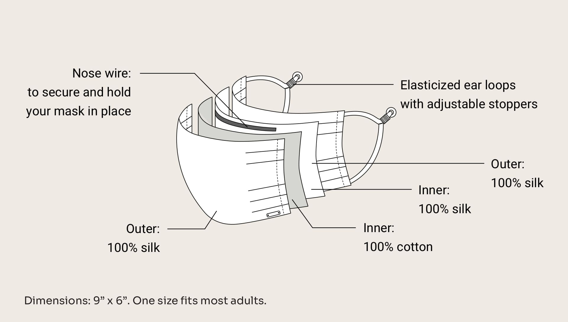 A diagram explaining how NK IMODE's silk face masks work, with a nose wire to hold your mask in place, adjustable elasticized ear loops, and multiple layers of silk and cotton.