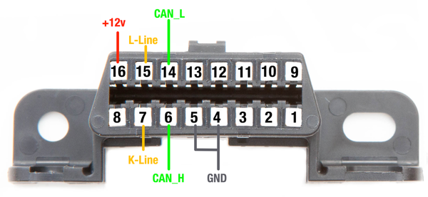OBDII connector pinout. OBDII to DB9 wiring.