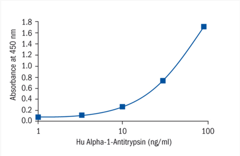 Example of a standard curve with the Immuchrom A1AT ELISA Kit.