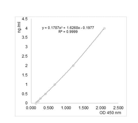 Example of standard curve with the ACE2 Human ELISA