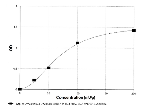 Example of a standard curve with the Anti-Gliadin sIgA / IgA ELISA kit for Human Stool (ImmuChrom)