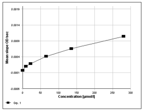 Example of a standard curve with the Bile Acids assay for Human Stool (ImmuChrom), distributed by Ilex Life Sciences.