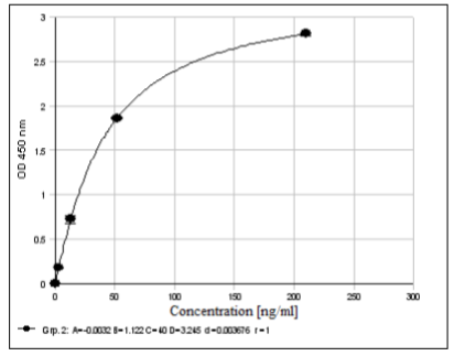 Example of a standard curve with the Immuchrom Calprotectin Human ELISA kit for stool samples