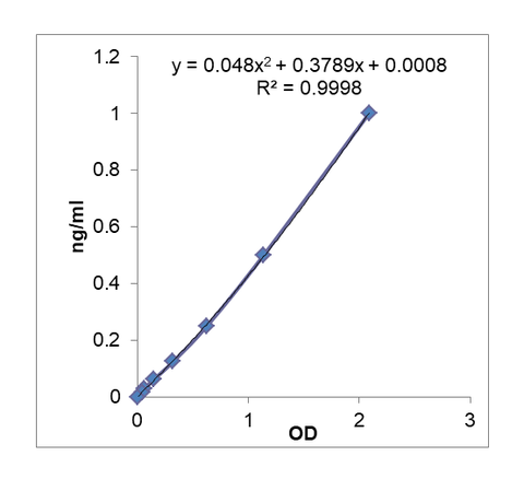 Standard curve with the IL-37 Human ELISA