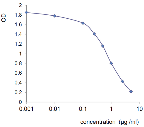 Typical standard curve with the Irisin ELISA
