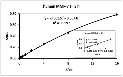 Typical data with 3 hours incubation: QuickZyme Human MMP-7 Activity Assay