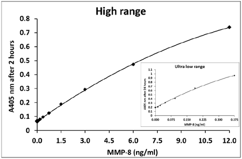 Typical data with 2 hours incubation: QuickZyme Human MMP-8 Activity Assay