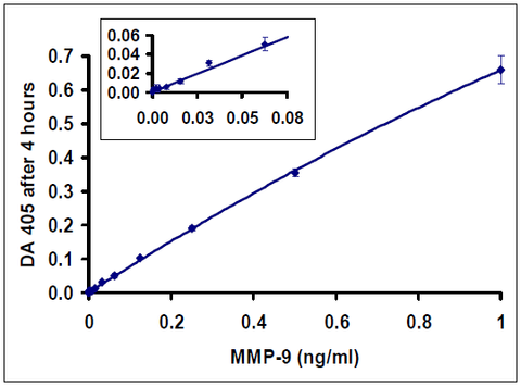 Typical data with 4 hours incubation: QuickZyme Human MMP-9 Activity Assay