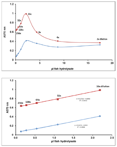 Fig. 2 Effect of dilution of fish hydrolysate on response of total collagen assay.
