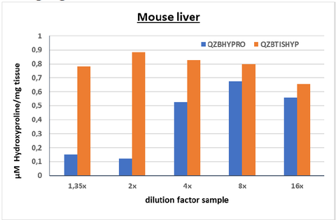 Example of the negligible matrix effect in the QuickZyme Sensitive Tissue Hydroxyproline Assay