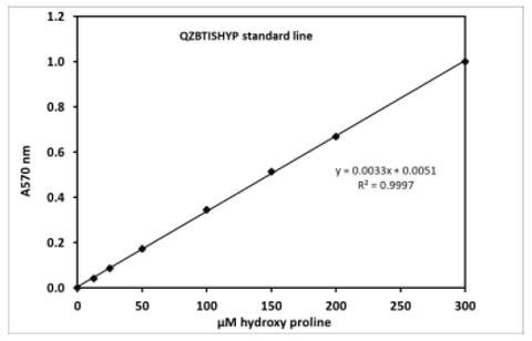 Example of a standard curve with the QuickZyme Sensitive Tissue Hydroxyproline Assay