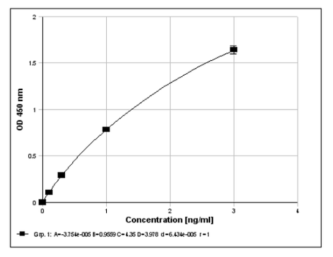 Example of a standard curve with the Beta-Defensin 2 ELISA for Human Stool (ImmuChrom), distributed by Ilex Life Sciences