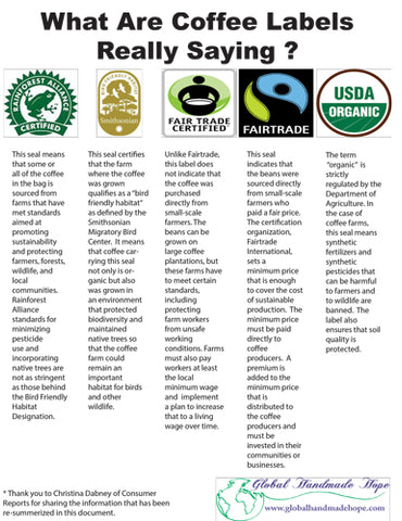 Fair Trade Coffee Labels