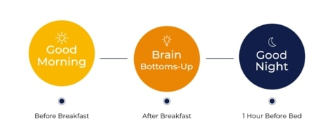 Brains Bottoms-Up 10 Day Pack Use