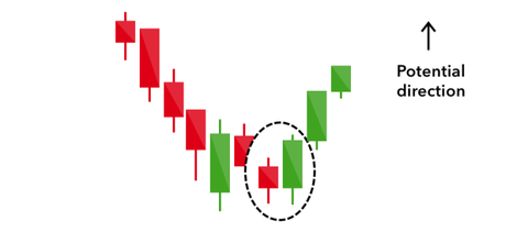 best forex system | indicator | candlestick | education