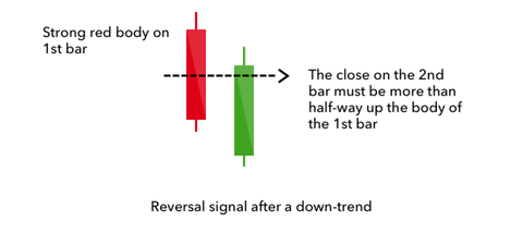 best forex system | education | candlestick | indicator