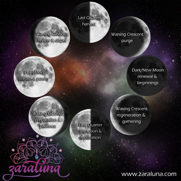 Moon Phases - Crystals and Intention Setting Explained