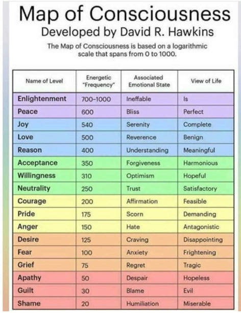 Map of Consciousness Developed by David R. Hawkins