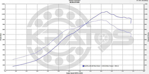 1150whp 985wtq - S55 World Record - custom tuned with bootmod3!