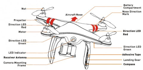 Technologies used in Drones