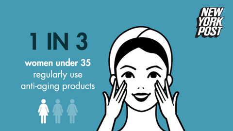 The picture states that 1 in 5 women under the age 35 regularly use anti-aging products. This statistic is provided by the New York Post.